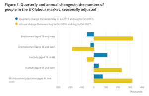 More people have become economically inactive