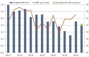 PMI vs GDP