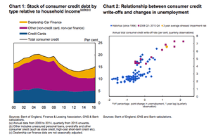 From today's report, charts showing how UK consumer debt has risen, and how defaults and unemployment rise together.