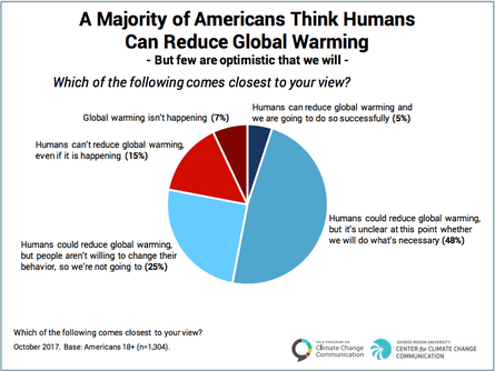 Responses when asked whether we can solve the problem of global warming.
