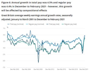 UK pay growth