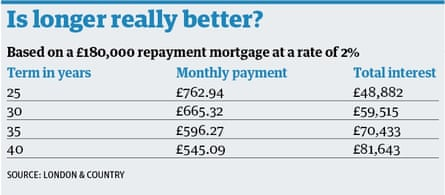 Mortgage table