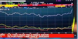 US gilt yield prices