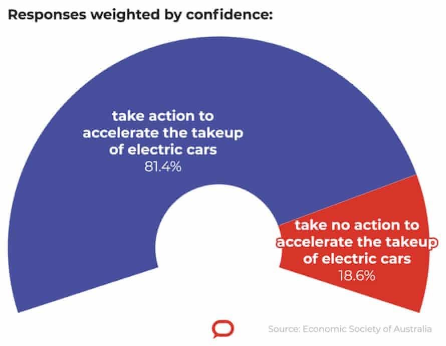 Conversation graph for EV artice on 21 June 2021.
