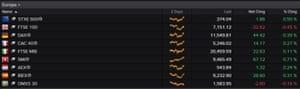 European stock market close