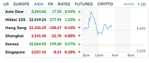 The Asian markets today