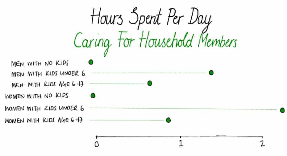 Time spent caring Source: ATUS, 2016