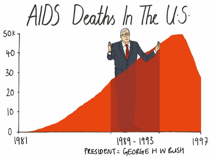 my data sketch george hw bush s inaction on aids mona chalabi