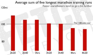 Average sum of five longest marathon training runs.