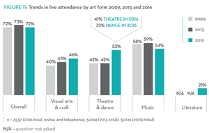 Graph from the National Arts Participation Survey, released by Australia Council on 28 June 2017