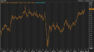Sterling hit a fresh eight-month high on Friday after the Federal Reserve signalled looser monetary policy for longer.