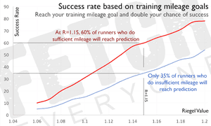 Success rate based on training mileage goals.
