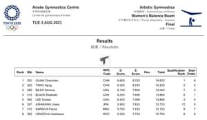 Women's balance beam final results