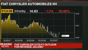Fiat Chrysler's share price today