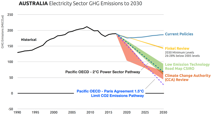 A chart comparing emissions projections and recommended targets from Australia's electricity sector from various reports, including the Finkel review.