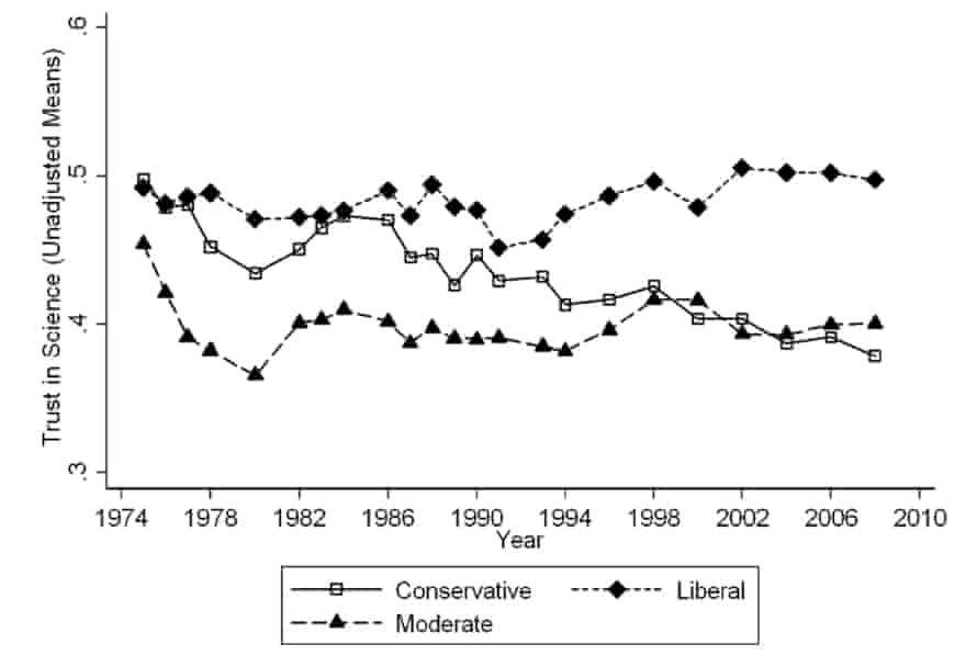 Public trust in science broken down by ideology.