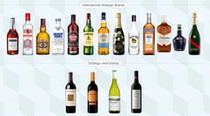 Pernod Ricard's main brands