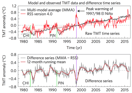 Remote Sensing Systems estimate of the temperature of the middle troposphere compared to the CMIP5 multi-model average (top frame), and the difference between the two over time (bottom frame).