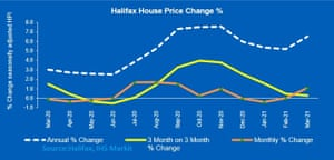House prices gained ground in March for the first time since November, according to Halifax.