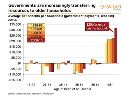 Governments are increasingly transferring resources to older households. Average net benefits per household (government payments, less tax).