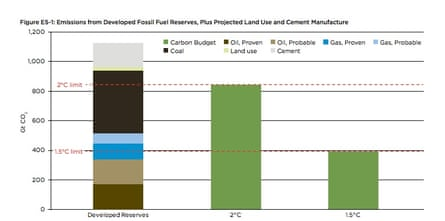 Emissions from developed fossil fuel reserves, plus projected land use and cement manufacture