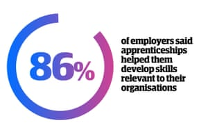 86% of employers said apprenticeships helped them develop skills relevant to their organisations