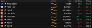 European stock markets barely moved on Friday morning.