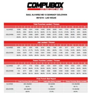 Canelo v GGG 2 punch stats