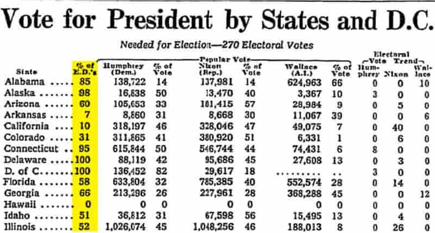 New York Times election results page from 1968.
