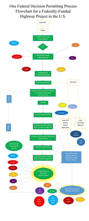 Trump's revised infrastructure flow chart