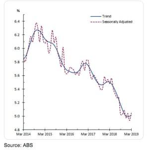 Unemployment rate in Australia.
