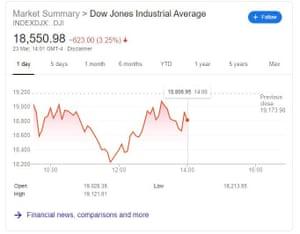 The Dow Jones industrial average, 23 March 2020