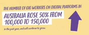 the number of gig workers on digital platforms in Australia rose 50% from 100,000 to 150,000 in the past year, and will continue to grow.