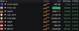 European stock markets rose on Tuesday.