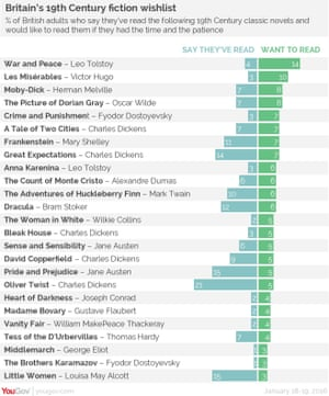 British fiction wishlist from YouGov