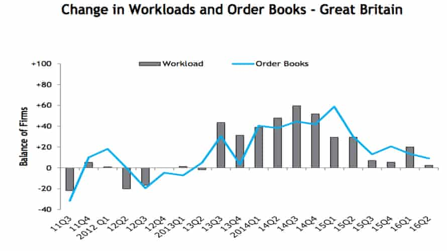 CECA workloads and order books chart