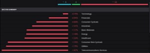 The FTSE 100 by sector today