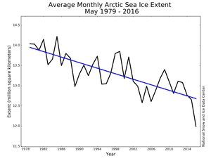 Monthly May Arctic sea ice extent for 1979 to 2016 shows a decline of 2.6% per decade