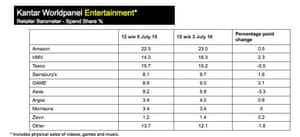 Spending on physical entertainment market