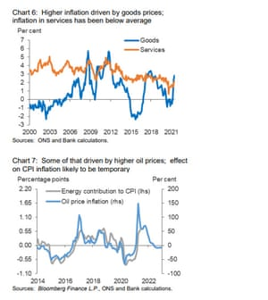 Chart on inflation pressures in UK