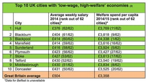 List of  low wage, high welfare cities