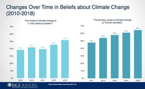 Houston-area survey questions about climate change.