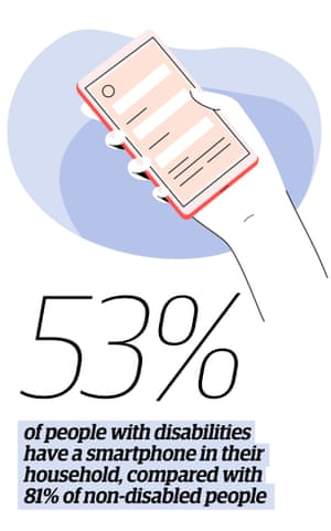 Illustration of a hand holding a smartphone with quote: '53% of people with disabilities have a smartphone in their household, compared with 81% of non-disabled people.'