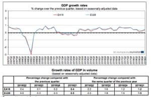 European growth data, Q1 2019