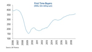 UK first time buyer totals