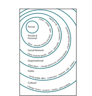 Spheres of influence and individual actions.