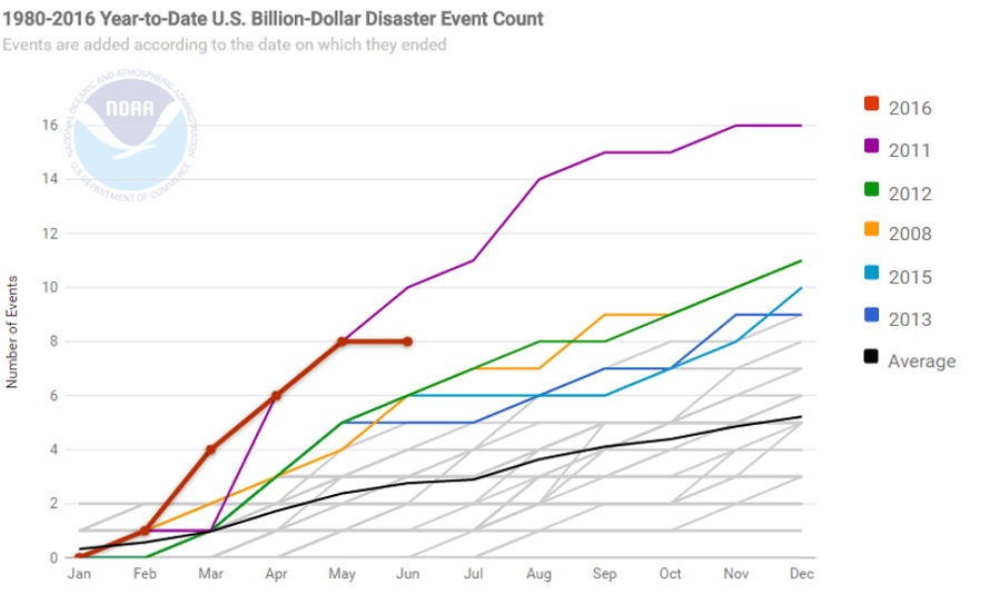 A chart highlighting the rise of billion-dollar disaster events in the US.