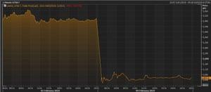 Sony's share price