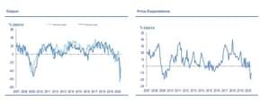 UK industrial trends, June 2020