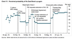 Odds of a no-deal Brexit